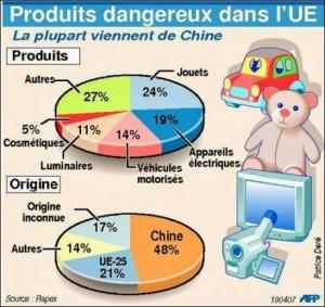 produits-dangereux-europe